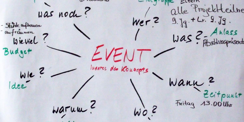 """Flipchart mit """"Event"""" und allem, was an Stichpunkten dazuhört, wie Wo? Wann? Wer?"""